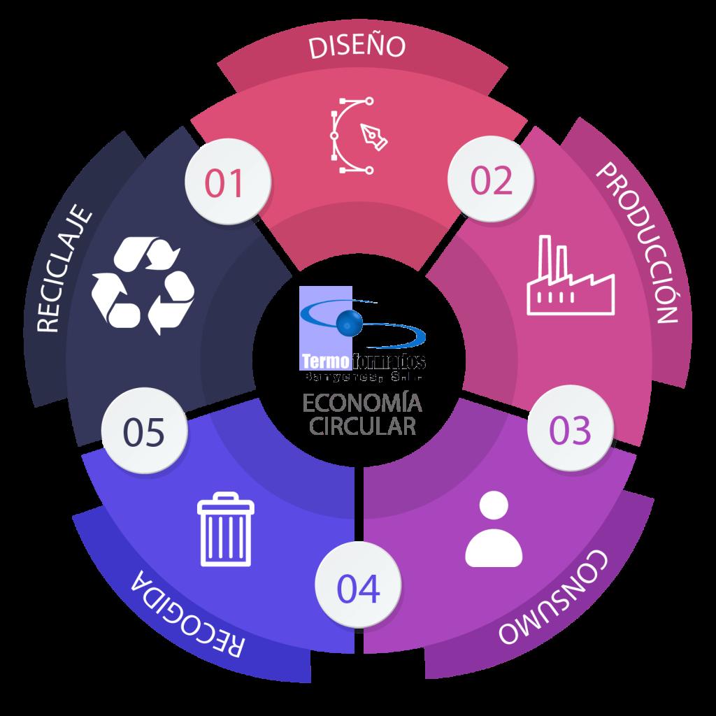 Economia Circular envases ecologicos termoformados banyeres reciclaje